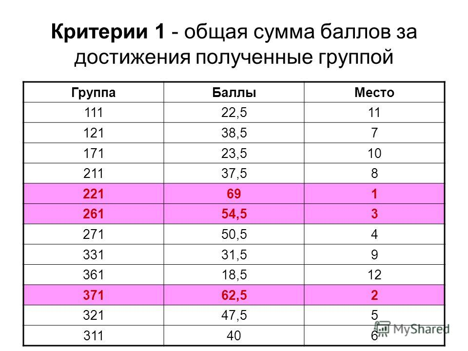Критерии 1 - общая сумма баллов за достижения полученные группой ГруппаБаллыМесто 11122,511 12138,57 17123,510 21137,58 221691 26154,53 27150,54 33131,59 36118,512 37162,52 32147,55 311406