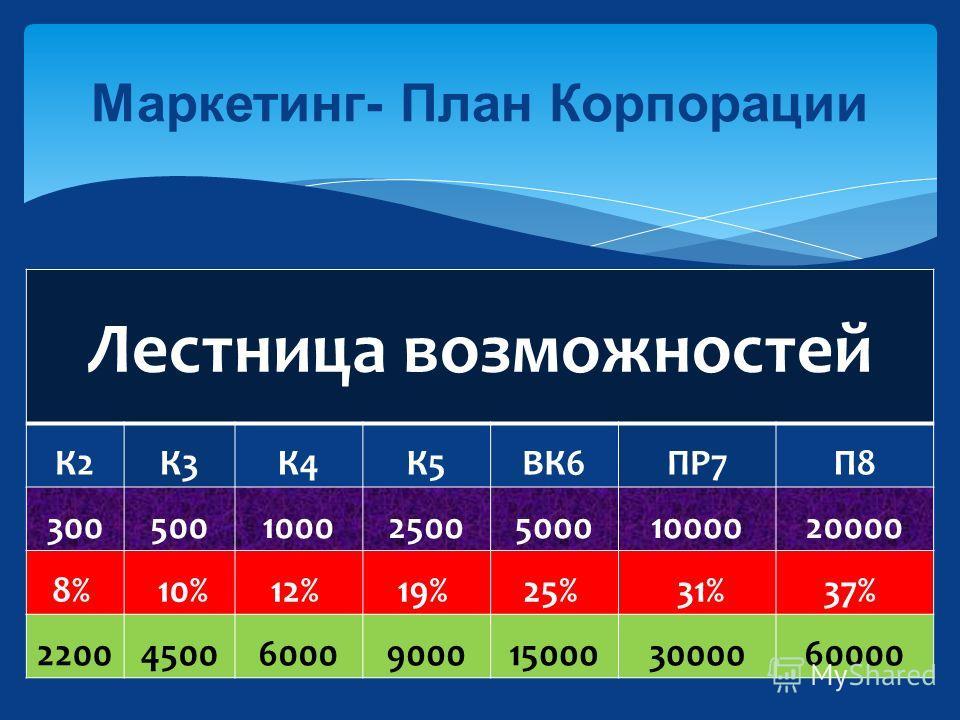 Маркетинг- План Корпорации Лестница возможностей К2К3К4К5ВК6ПР7П8 3005001000250050001000020000 8% 10%12% 19% 25% 31%37% 2200450060009000150003000060000
