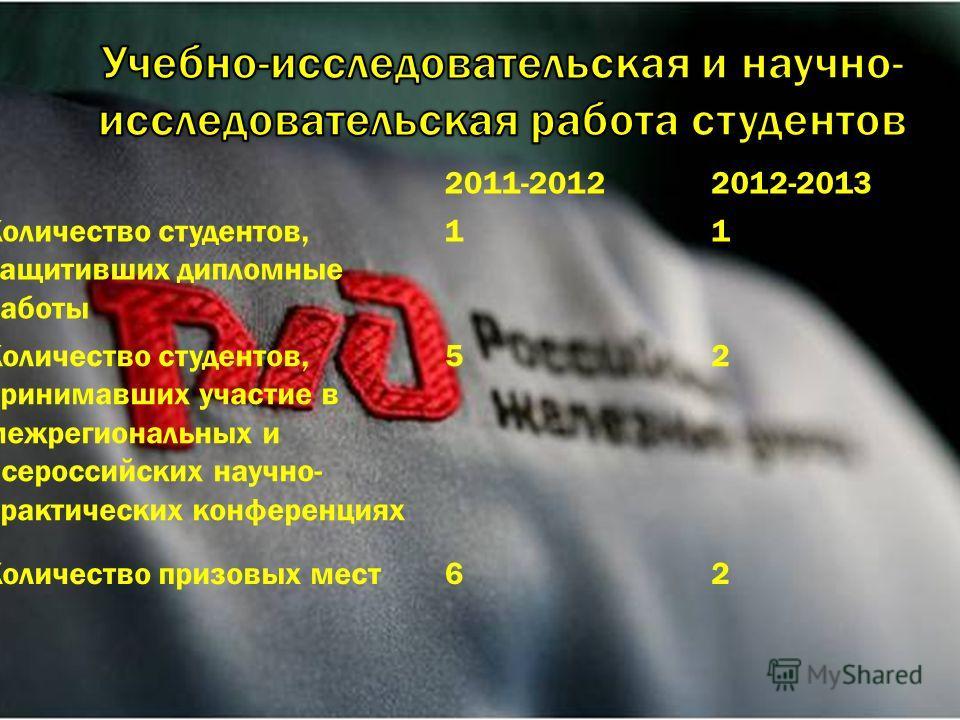 2011-20122012-2013 Количество студентов, защитивших дипломные работы 11 Количество студентов, принимавших участие в межрегиональных и всероссийских научно- практических конференциях 52 Количество призовых мест62
