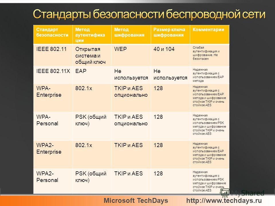 Microsoft TechDayshttp://www.techdays.ru Стандарт безопасности Метод аутентифика ции Метод шифрования Размер ключа шифрования Комментарии IEEE 802.11Открытая система и общий ключ WEP40 и 104 Слабая аутентификация и шифрование. Не безопасен IEEE 802.1