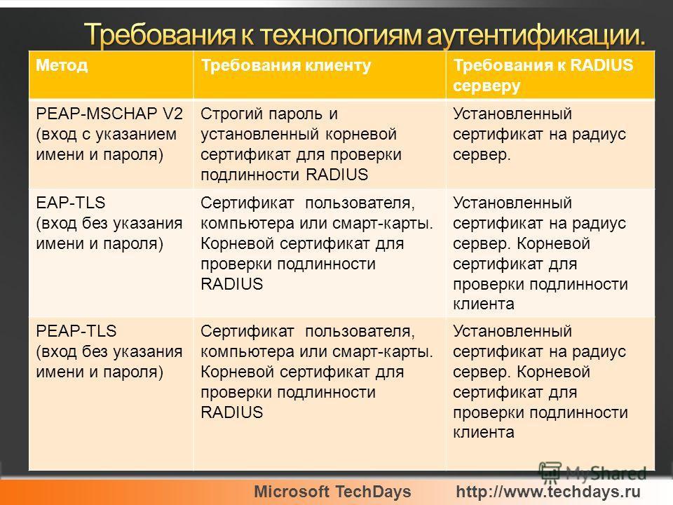 Microsoft TechDayshttp://www.techdays.ru МетодТребования клиентуТребования к RADIUS серверу PEAP-MSCHAP V2 (вход с указанием имени и пароля) Строгий пароль и установленный корневой сертификат для проверки подлинности RADIUS Установленный сертификат н