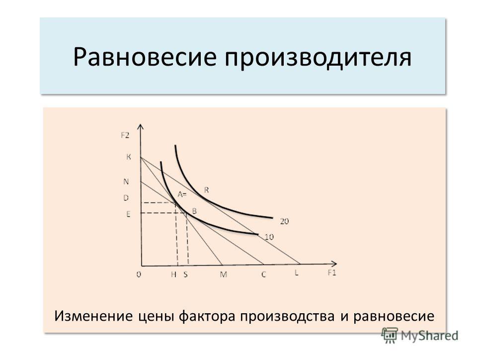 Равновесие производителя Изменение цены фактора производства и равновесие