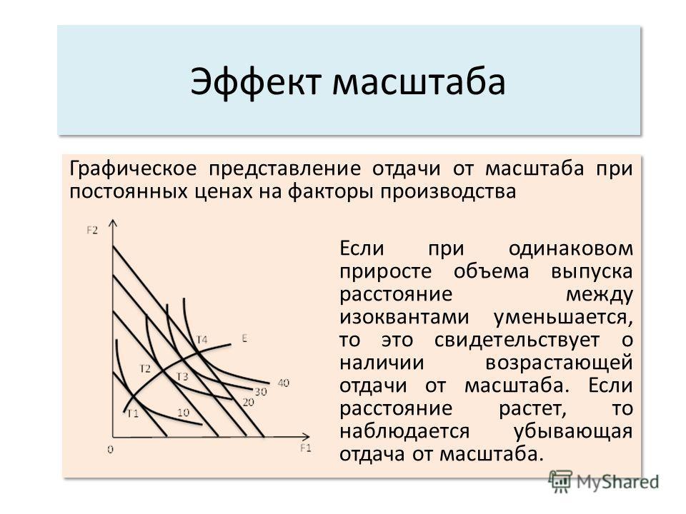 Эффект масштаба Графическое представление отдачи от масштаба при постоянных ценах на факторы производства Если при одинаковом приросте объема выпуска расстояние между изоквантами уменьшается, то это свидетельствует о наличии возрастающей отдачи от ма
