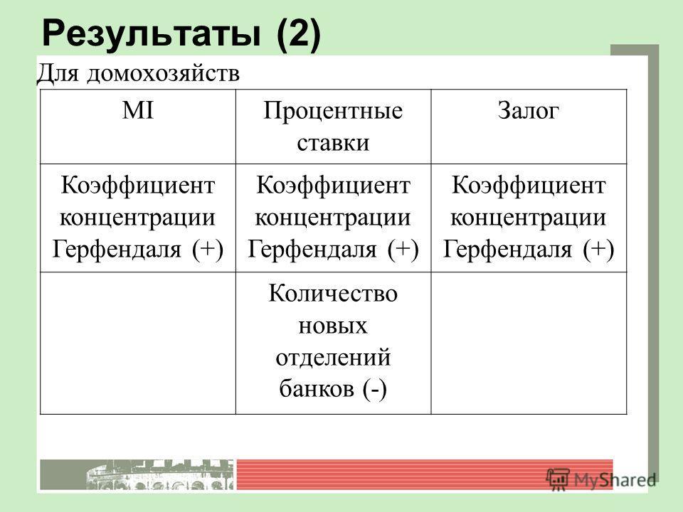 Результаты (2) Для домохозяйств MIПроцентные ставки Залог Коэффициент концентрации Герфендаля (+) Количество новых отделений банков (-)