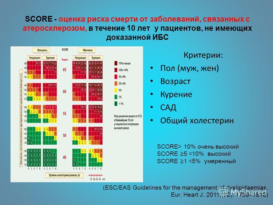 (ЕSC/EAS Guidelines for the management of dyslipidaemias. Eur. Heart J. 2011;(32): 1769–1818) SCORE - оценка риска смерти от заболеваний, связанных с атеросклерозом, в течение 10 лет у пациентов, не имеющих доказанной ИБС SCORE> 10% очень высокий SCO