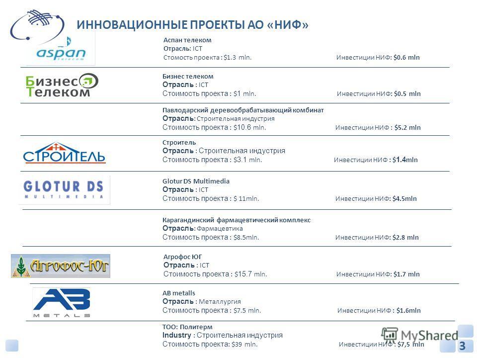 ИННОВАЦИОННЫЕ ПРОЕКТЫ АО «НИФ» Аспан телеком Отрасль: ICT Стомость проекта : $1.3 mln. Инвестиции НИФ: $0.6 mln Бизнес телеком Отрасль : ICT Стоимость проекта : $ 1 mln. Инвестиции НИФ: $0.5 mln Павлодарский деревообрабатывающий комбинат Отрасль : Ст