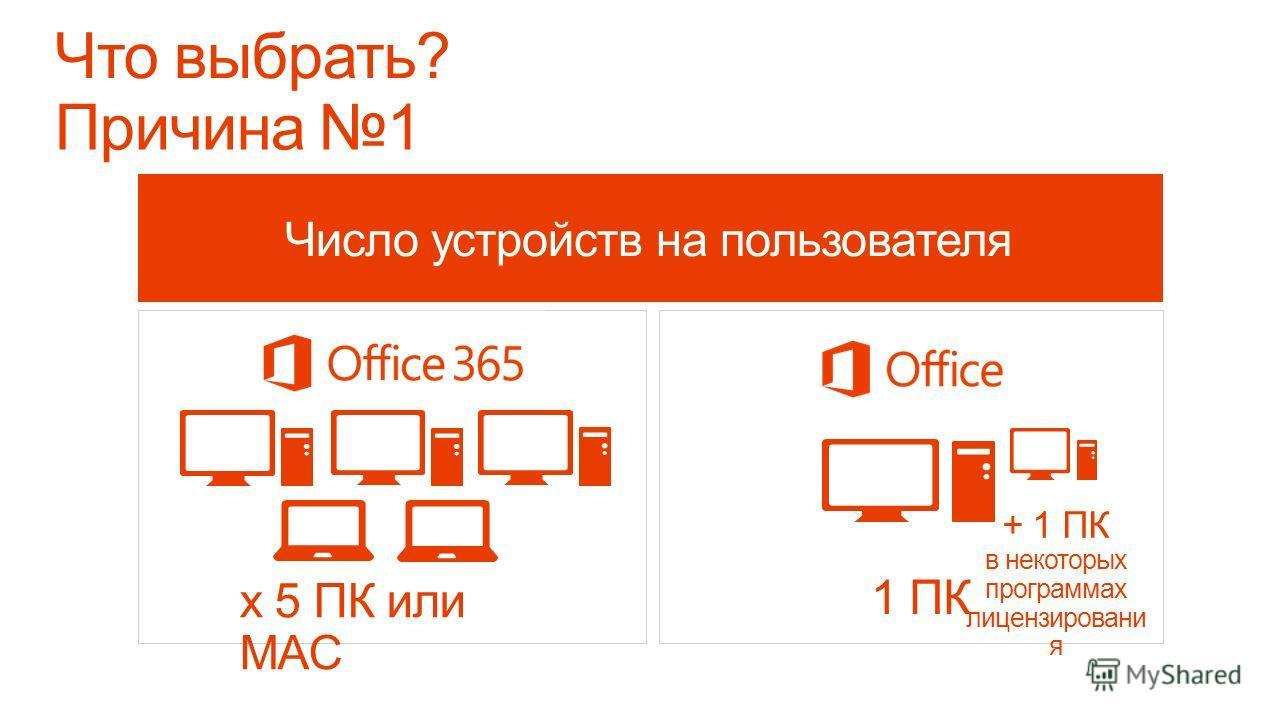 Новейшая версия Office по подписке Лицензирование по количеству пользователей для 5 ПК/Mac Роуминг документов, приложений и настроек Office по запросу потоковая передача полной версии Office на ПК Office Хостинг эл. почты бизнес-класса и общий календ