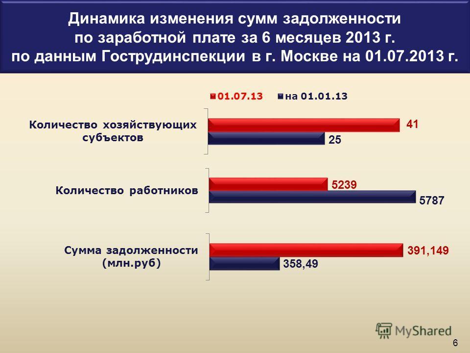 Динамика изменения сумм задолженности по заработной плате за 6 месяцев 2013 г. по данным Гострудинспекции в г. Москве на 01.07.2013 г. 6