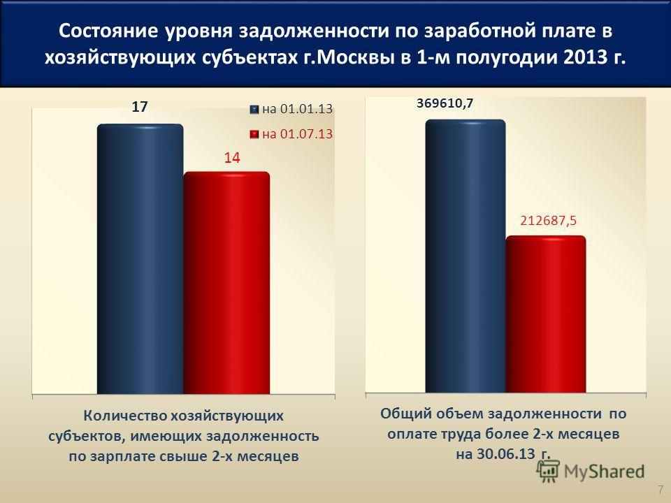 Состояние уровня задолженности по заработной плате в хозяйствующих субъектах г.Москвы в 1-м полугодии 2013 г. 7