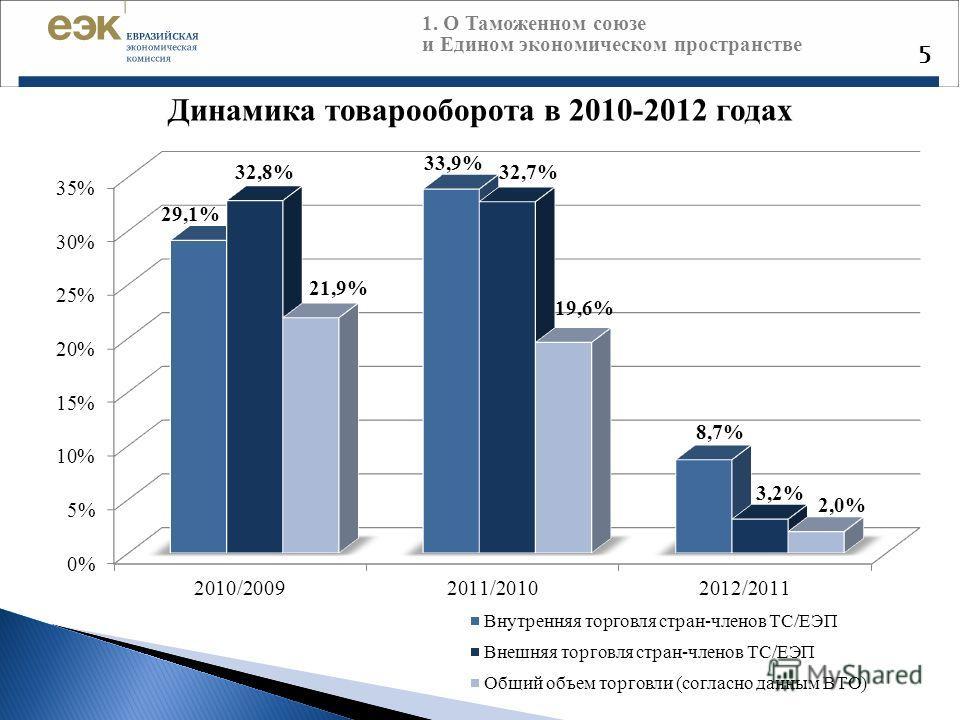 5 Динамика товарооборота в 2010-2012 годах 1. О Таможенном союзе и Едином экономическом пространстве
