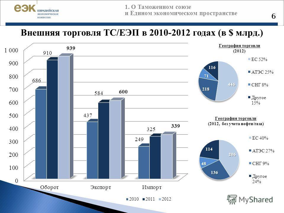 6 Внешняя торговля ТС/ЕЭП в 2010-2012 годах (в $ млрд.) 1. О Таможенном союзе и Едином экономическом пространстве География торговли (2012) География торговли (2012, без учета нефти/газа)