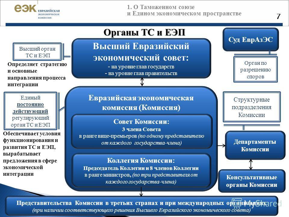 7 Органы ТС и ЕЭП Высший Евразийский экономический совет: - на уровне глав государств - на уровне глав правительств Евразийская экономическая комиссия (Комиссия) Совет Комиссии: 3 члена Совета в ранге вице-премьеров (по одному представителю от каждог