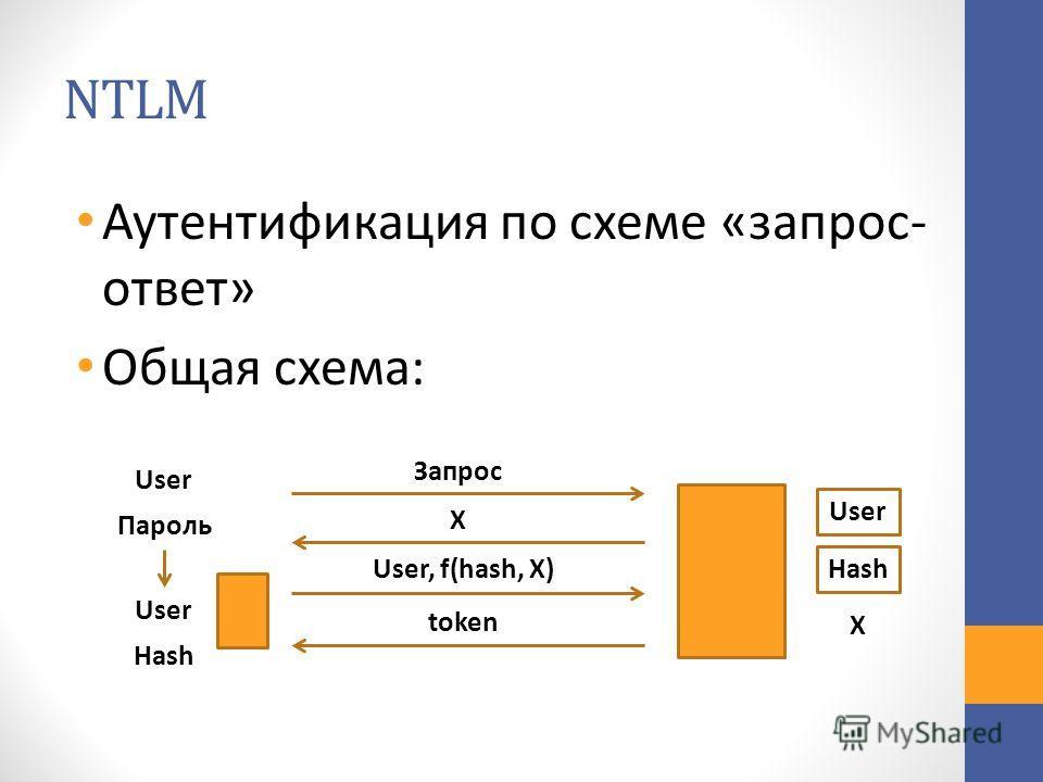 NTLM Аутентификация по схеме «запрос- ответ» Общая схема: User Пароль User Hash Запрос X User, f(hash, X) token User Hash X