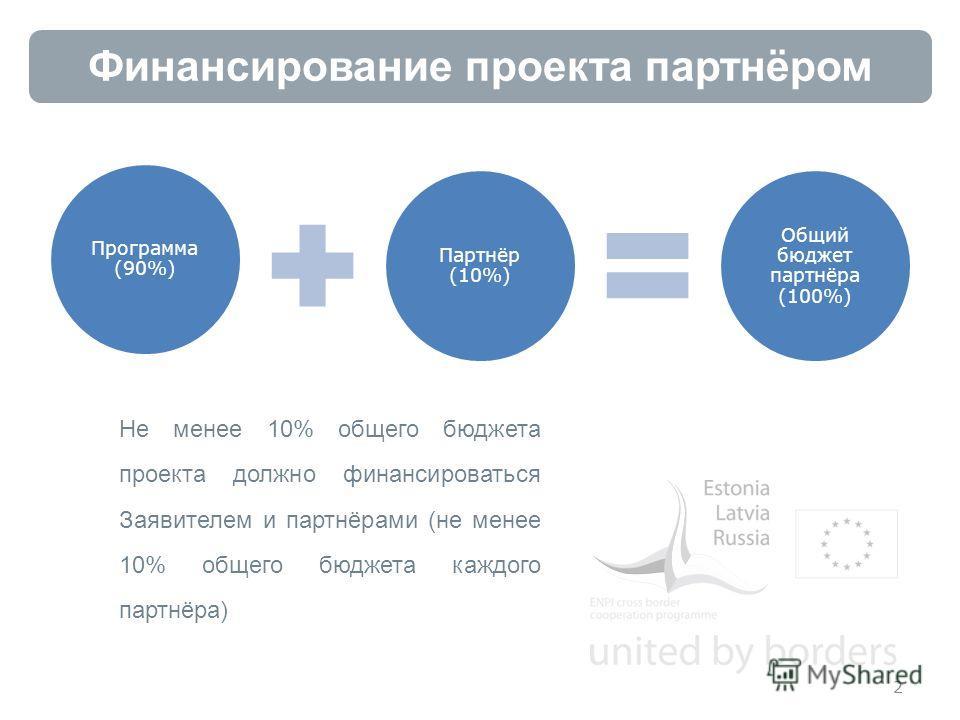 Финансирование проекта партнёром 2 Не менее 10% общего бюджета проекта должно финансироваться Заявителем и партнёрами (не менее 10% общего бюджета каждого партнёра) Программа (90%) Партнёр (10%) Общий бюджет партнёра (100%)