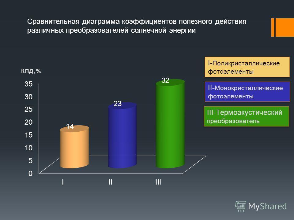 Сравнительная диаграмма коэффициентов полезного действия различных преобразователей солнечной энергии I- Поликристаллические фотоэлементы II- Монокристаллические фотоэлементы III-Термоакустический преобразователь