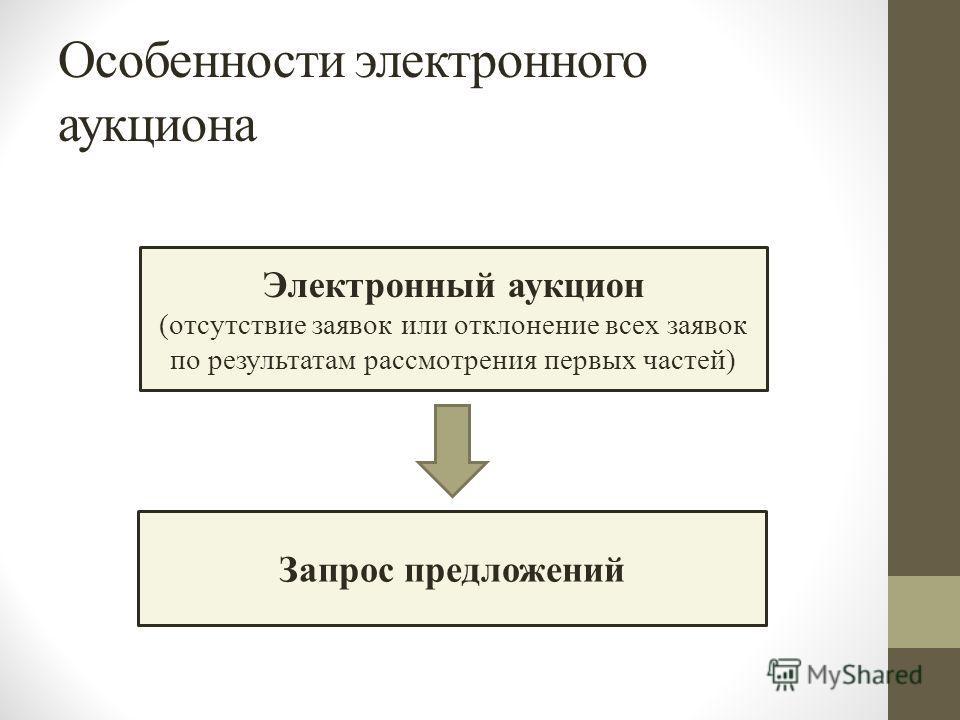 Особенности электронного аукциона Электронный аукцион (отсутствие заявок или отклонение всех заявок по результатам рассмотрения первых частей) Запрос предложений