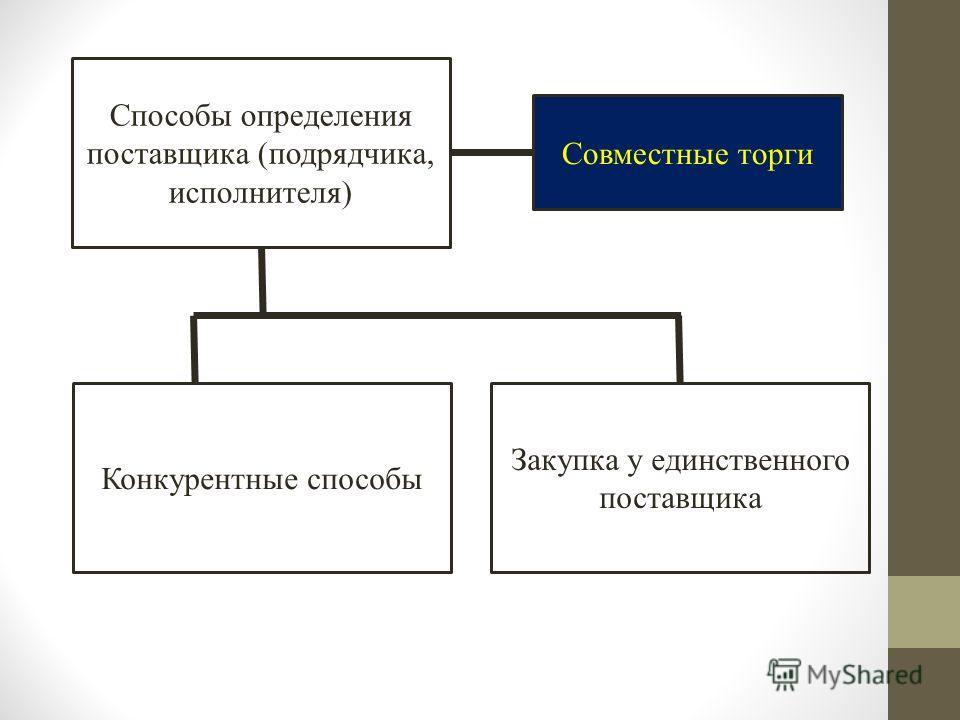 Способы определения поставщика (подрядчика, исполнителя) Совместные торги Конкурентные способы Закупка у единственного поставщика