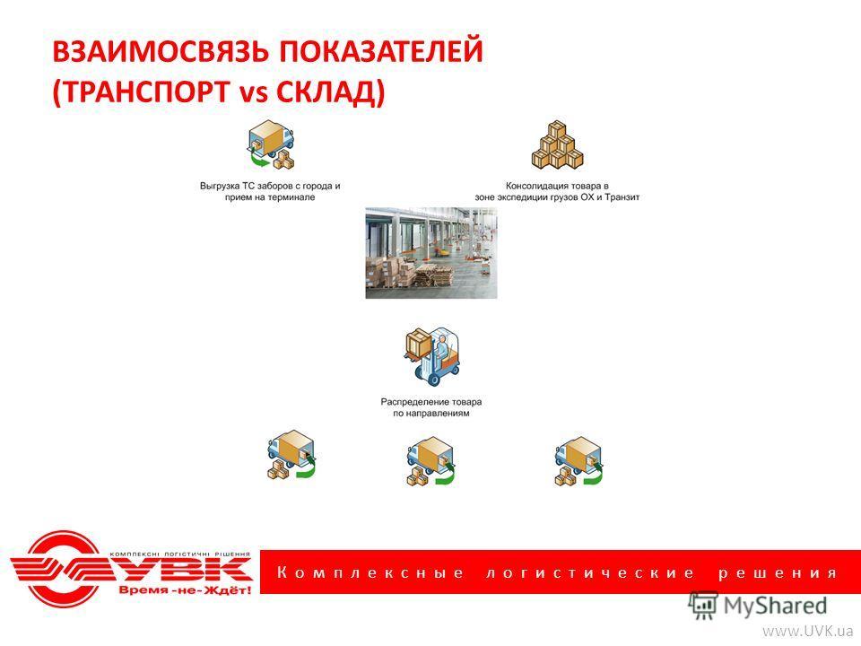Комплексные логистические решения www.UVK.ua ВЗАИМОСВЯЗЬ ПОКАЗАТЕЛЕЙ (ТРАНСПОРТ vs СКЛАД) Схема - Доставка больших объемов ММ