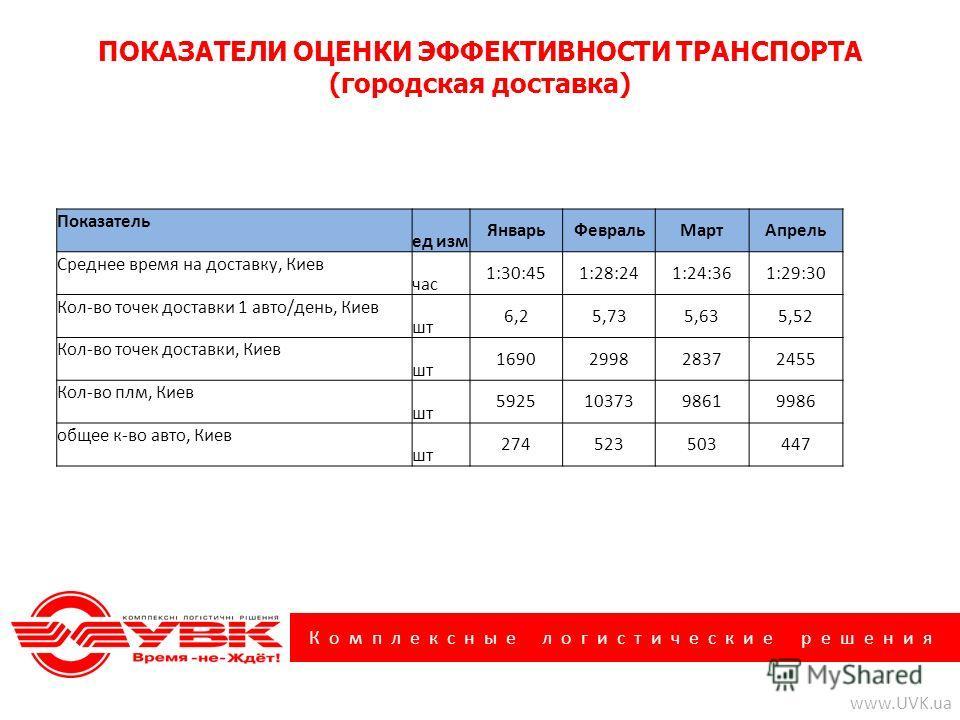 Комплексные логистические решения www.UVK.ua ПОКАЗАТЕЛИ ОЦЕНКИ ЭФФЕКТИВНОСТИ ТРАНСПОРТА (городская доставка) Показатель ед изм ЯнварьФевральМартАпрель Среднее время на доставку, Киев час 1:30:451:28:241:24:361:29:30 Кол-во точек доставки 1 авто/день,