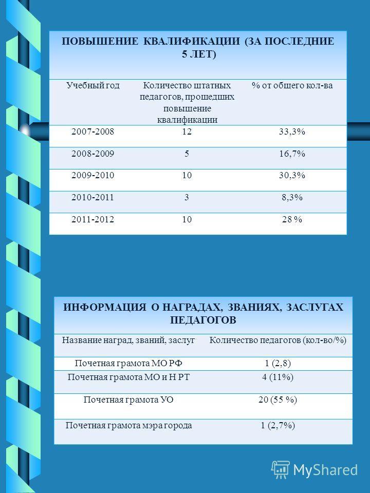 ПОВЫШЕНИЕ КВАЛИФИКАЦИИ (ЗА ПОСЛЕДНИЕ 5 ЛЕТ) Учебный годКоличество штатных педагогов, прошедших повышение квалификации % от общего кол-ва 2007-20081233,3% 2008-2009516,7% 2009-20101030,3% 2010-201138,3% 2011-20121028 % ИНФОРМАЦИЯ О НАГРАДАХ, ЗВАНИЯХ,
