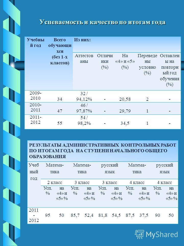 Успеваемость и качество по итогам года Учебны й год Всего обучающи хся (без 1-х классов) Из них: Аттестов аны Отличн ики (%) На «4» и «5» (%) Переведе ны условно (%) Оставлен ы на повторн ый год обучения (%) 2009- 2010 34 32 / 94,12%-20,582- 2010- 20