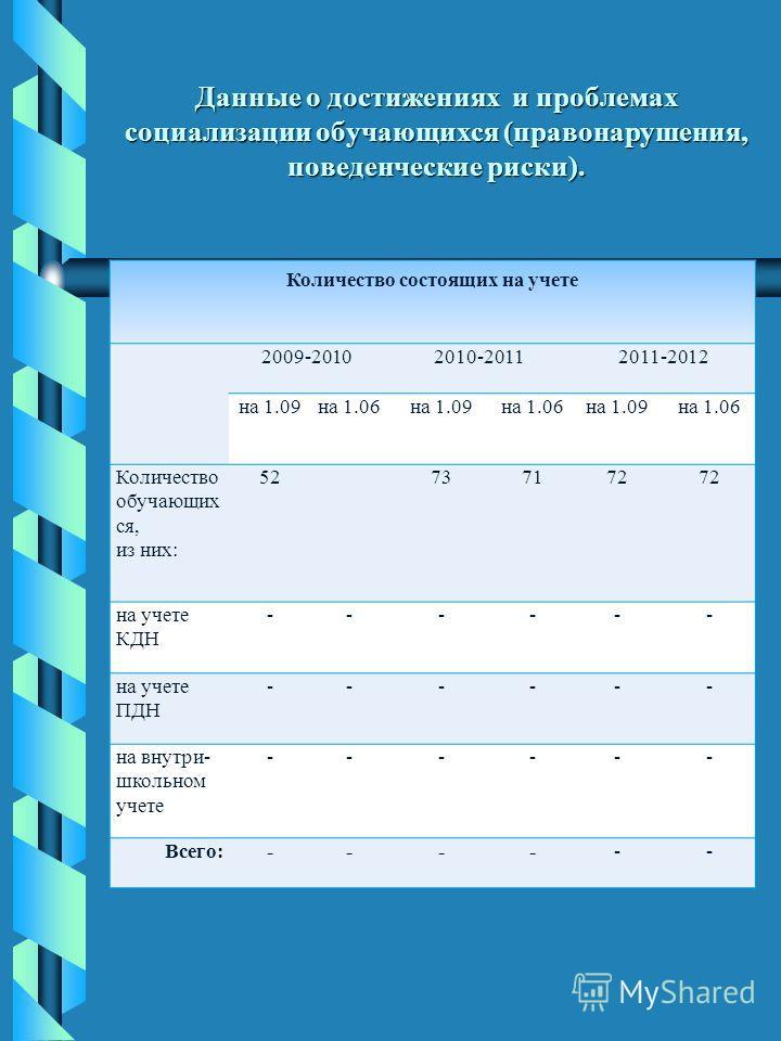 Данные о достижениях и проблемах социализации обучающихся (правонарушения, поведенческие риски). Количество состоящих на учете 2009-20102010-20112011-2012 на 1.09на 1.06на 1.09на 1.06на 1.09на 1.06 Количество обучающих ся, из них: 52737172 на учете К