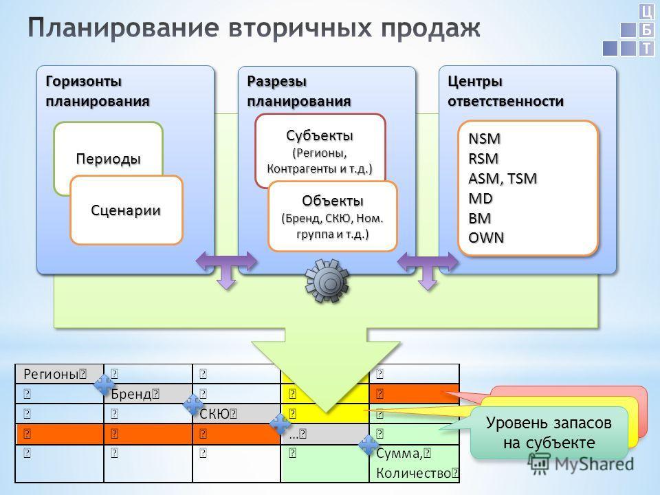 Центры ответственности NSMRSM ASM, TSM MDBMOWNNSMRSM MDBMOWN Уровень запасов на субъекте