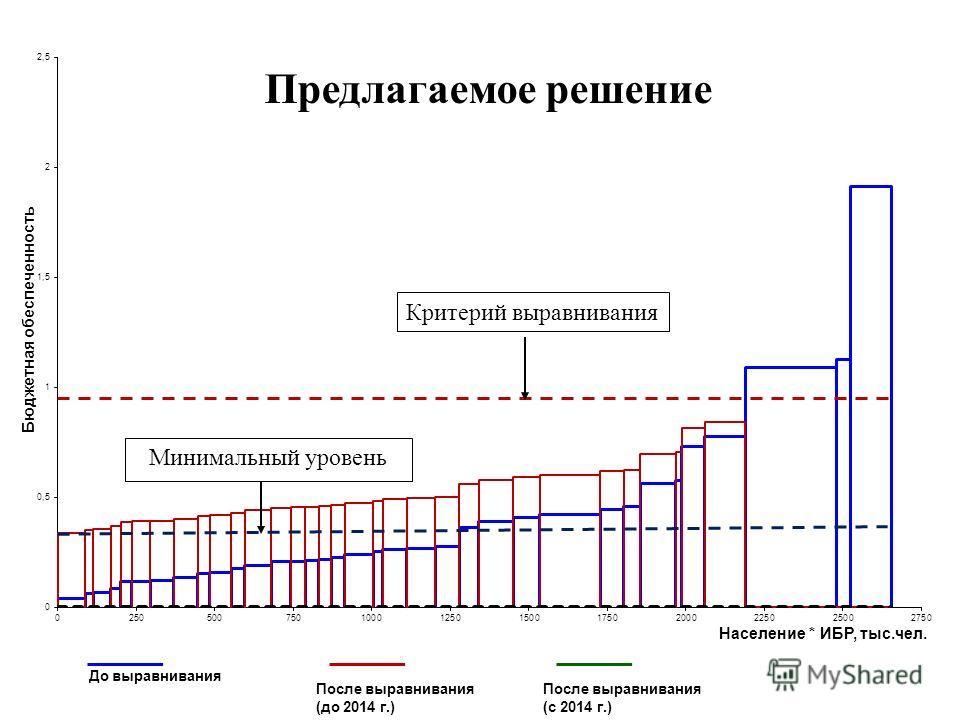 Предлагаемое решение До выравнивания После выравнивания (до 2014 г.) После выравнивания (с 2014 г.) Критерий выравнивания