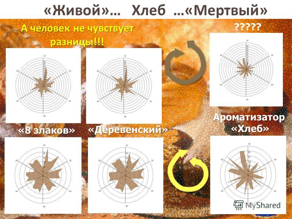 «Татьяна» «8 злаков» «Хелла» «Живой»… Хлеб …«Мертвый» «Деревенский» ????? Ароматизатор«Хлеб» А человек не чувствует разницы!!!