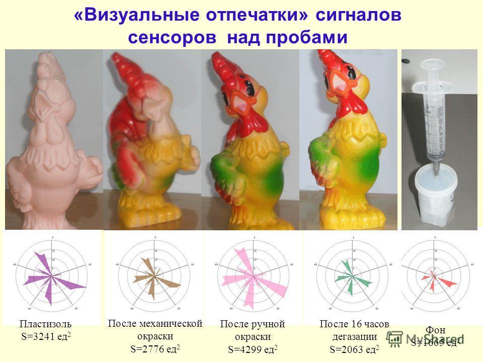 «Визуальные отпечатки» сигналов сенсоров над пробами Пластизоль S=3241 ед 2 После механической окраски S=2776 ед 2 После ручной окраски S=4299 ед 2 Фон S=1665 ед 2 После 16 часов дегазации S=2063 ед 2