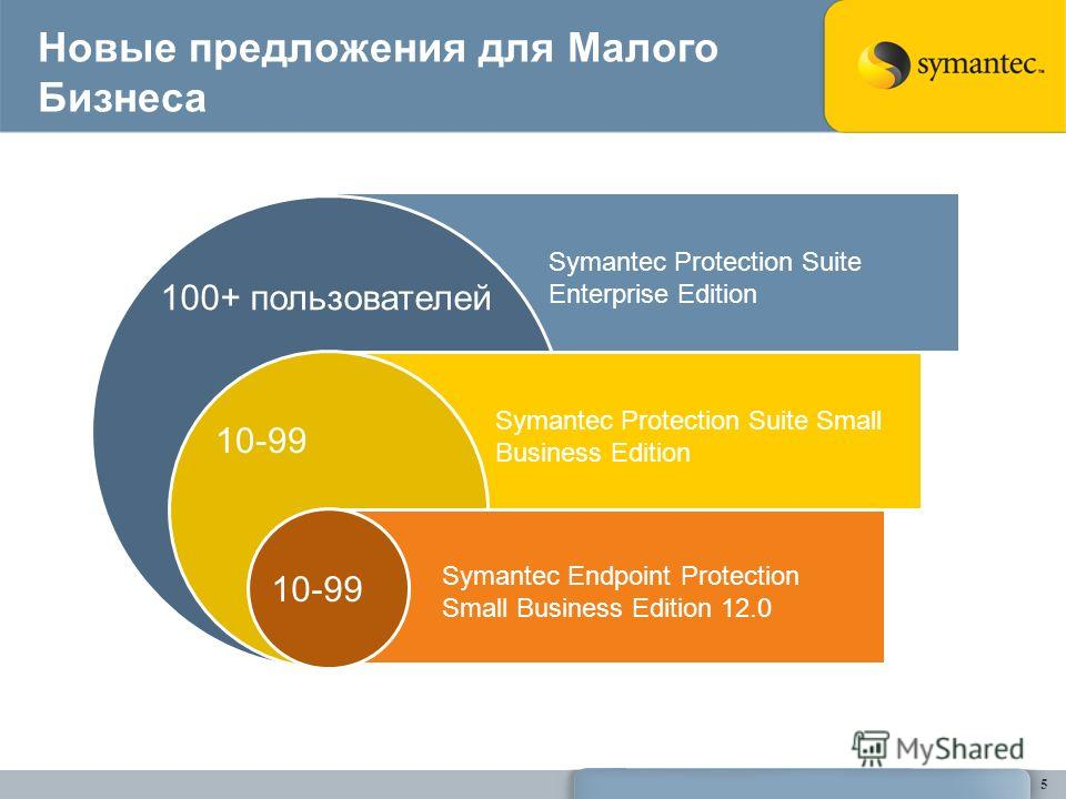 Новые предложения для Малого Бизнеса 5 Symantec Protection Suite Enterprise Edition 100+ пользователей Symantec Protection Suite Small Business Edition 10-99 Symantec Endpoint Protection Small Business Edition 12.0 10-99