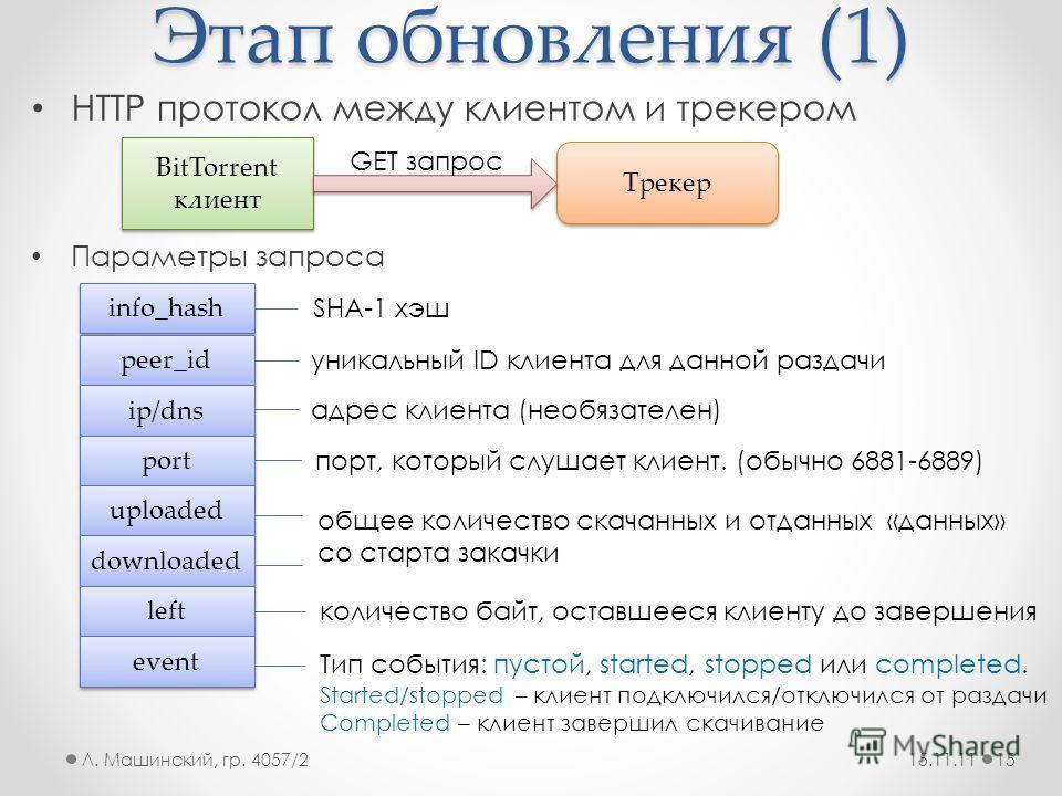 Этап обновления (1) HTTP протокол между клиентом и трекером Параметры запроса 15.11.11Л. Машинский, гр. 4057/215 BitTorrent клиент Трекер GET запрос info_hash peer_id ip/dns port uploaded downloaded left event SHA-1 хэш уникальный ID клиента для данн