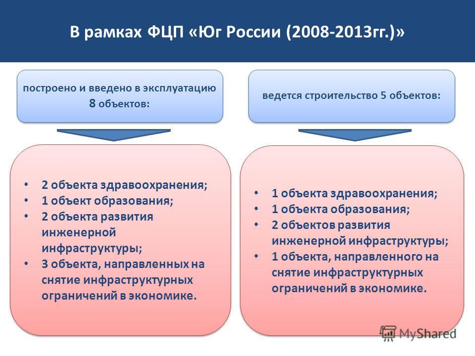 В рамках ФЦП «Юг России (2008-2013гг.)» построено и введено в эксплуатацию 8 объектов: ведется строительство 5 объектов: 2 объекта здравоохранения; 1 объект образования; 2 объекта развития инженерной инфраструктуры; 3 объекта, направленных на снятие