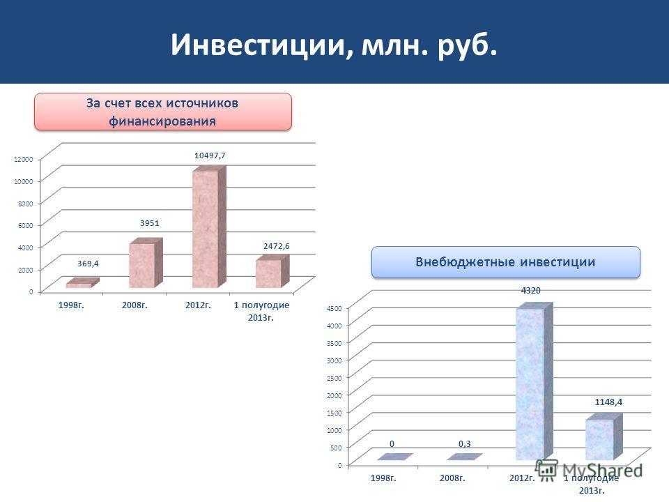 Инвестиции, млн. руб. За счет всех источников финансирования Внебюджетные инвестиции