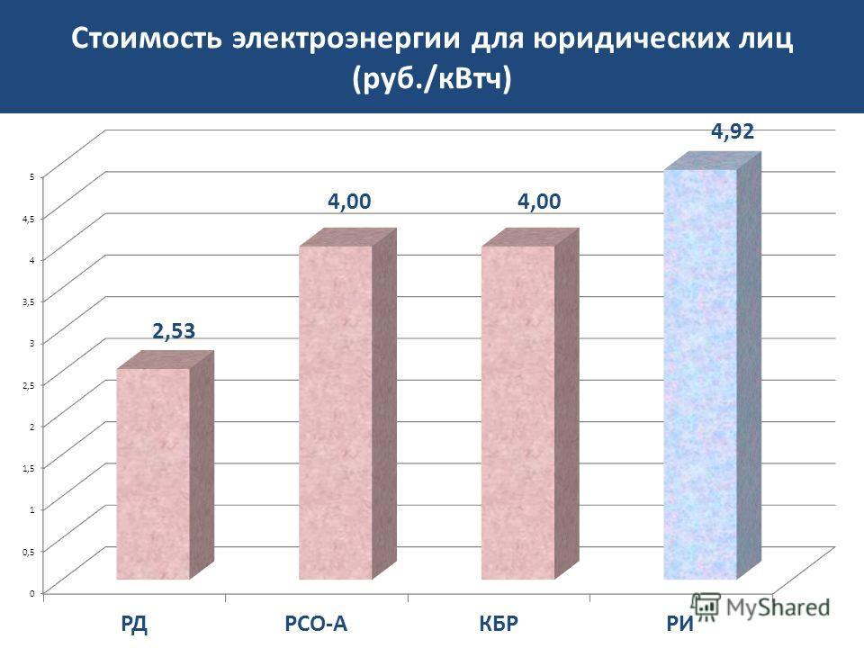 Стоимость электроэнергии для юридических лиц (руб./кВтч)