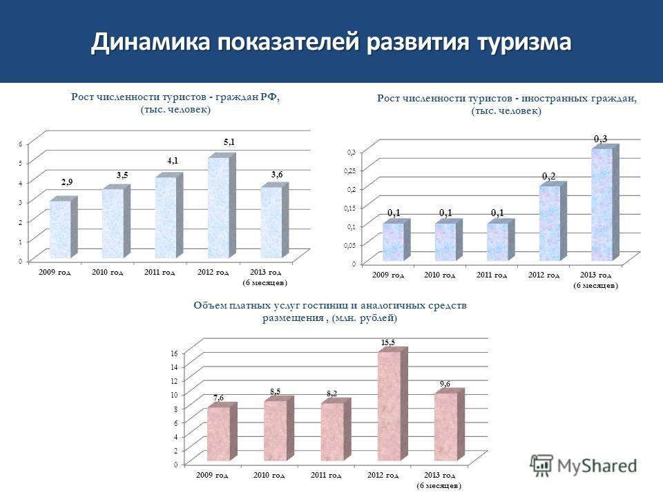 Динамика показателей развития туризма