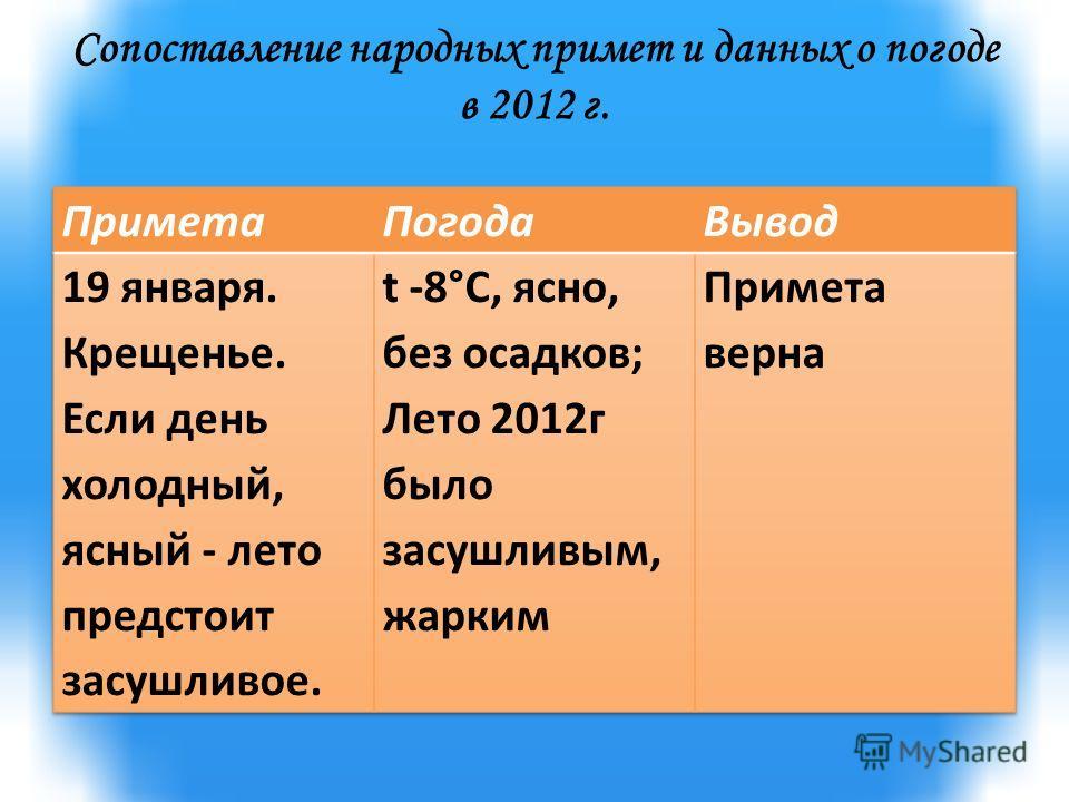 Сопоставление народных примет и данных о погоде в 2012 г.