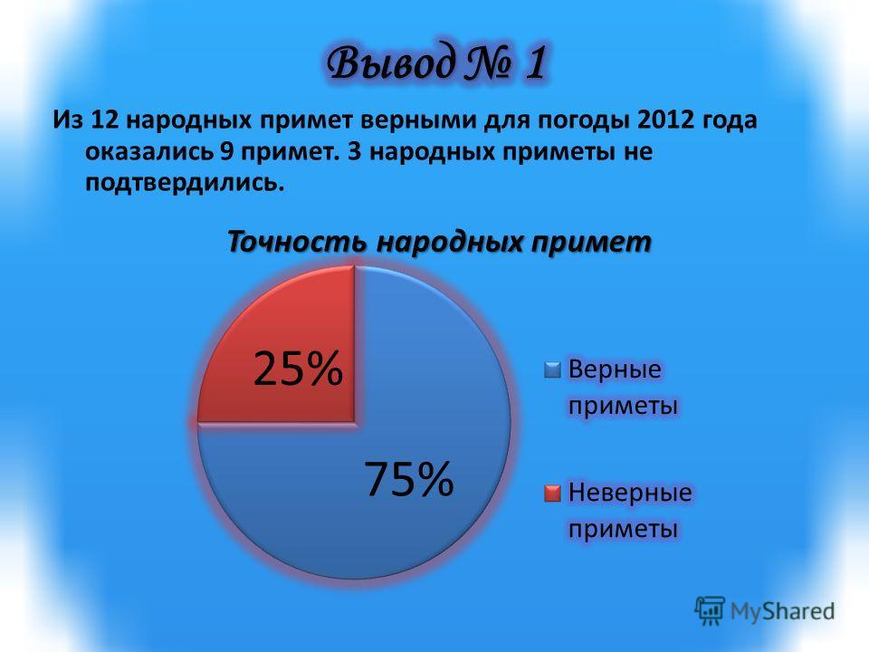 Из 12 народных примет верными для погоды 2012 года оказались 9 примет. 3 народных приметы не подтвердились.
