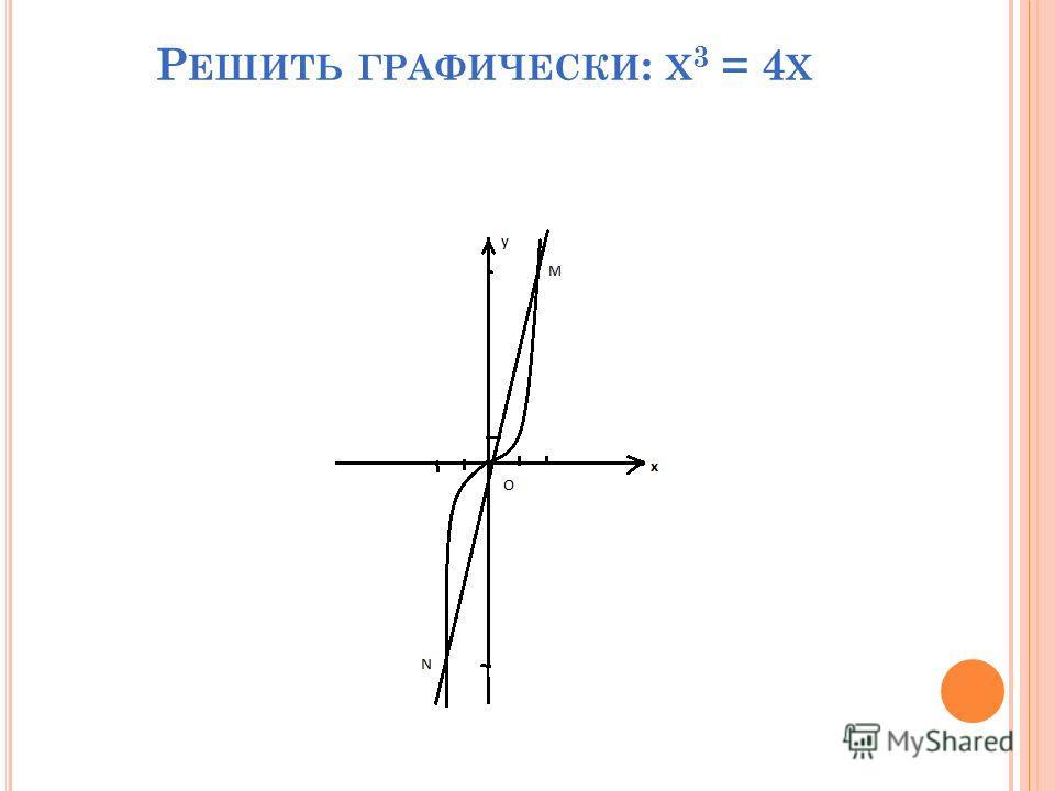Р ЕШИТЬ ГРАФИЧЕСКИ : Х 3 = 4 Х