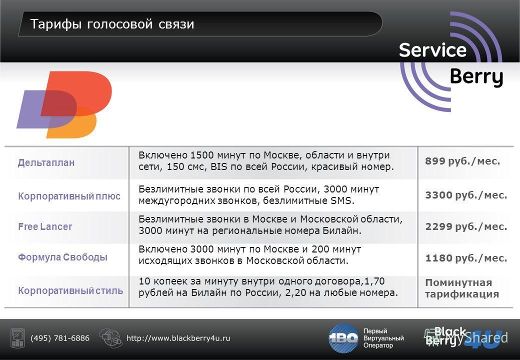 Варианты подключения к сервису Предоставление услуги Hosted BES через выделенный BES сервер компании Сервис Бэрри Установка выделенного BES сервера на территории Заказчика Предоставление услуги Hosted BES через общий BES сервер компании Сервис Бэрри