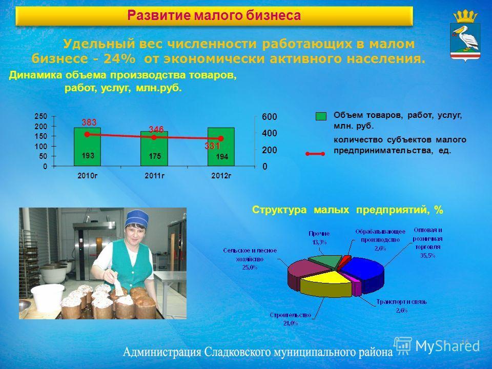 Удельный вес численности работающих в малом бизнесе - 24% от экономически активного населения. Динамика объема производства товаров, работ, услуг, млн.руб. Структура малых предприятий, % Объем товаров, работ, услуг, млн. руб. количество субъектов мал