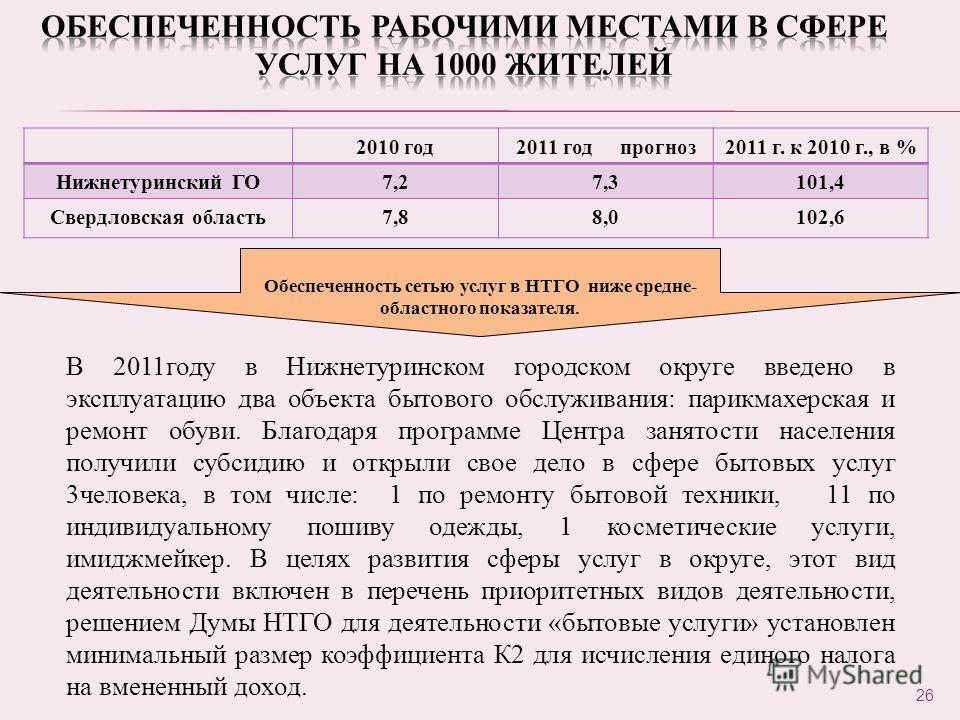 2010 год2011 год прогноз2011 г. к 2010 г., в % Нижнетуринский ГО7,27,3101,4 Свердловская область7,88,0102,6 26 Обеспеченность сетью услуг в НТГО ниже средне- областного показателя. В 2011году в Нижнетуринском городском округе введено в эксплуатацию д