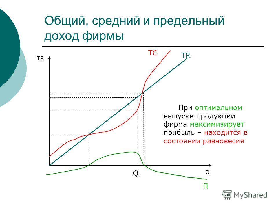 Общий, средний и предельный доход фирмы TR Q TC П При оптимальном выпуске продукции фирма максимизирует прибыль – находится в состоянии равновесия Q1Q1