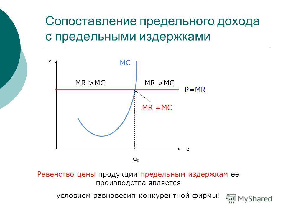 Сопоставление предельного дохода с предельными издержками Р Q Q0Q0 P=MR MC MR >MC MR =MC Равенство цены продукции предельным издержкам ее производства является условием равновесия конкурентной фирмы!