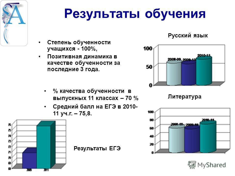Результаты обучения Степень обученности учащихся - 100%, Позитивная динамика в качестве обученности за последние 3 года. Литература % качества обученности в выпускных 11 классах – 70 % Средний балл на ЕГЭ в 2010- 11 уч.г. – 75,8. Результаты ЕГЭ Русск