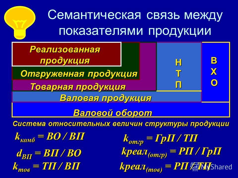 Семантическая связь между показателями продукции Валовой оборот Валовая продукция Товарная продукция ВХОВХОВХОВХО НТПНТПНТПНТП Отгруженная продукция Реализованная продукция k комб = ВО / ВП d ВП = ВП / ВО k тов = ТП / ВП k отгр = ГрП / ТП kреал (отгр