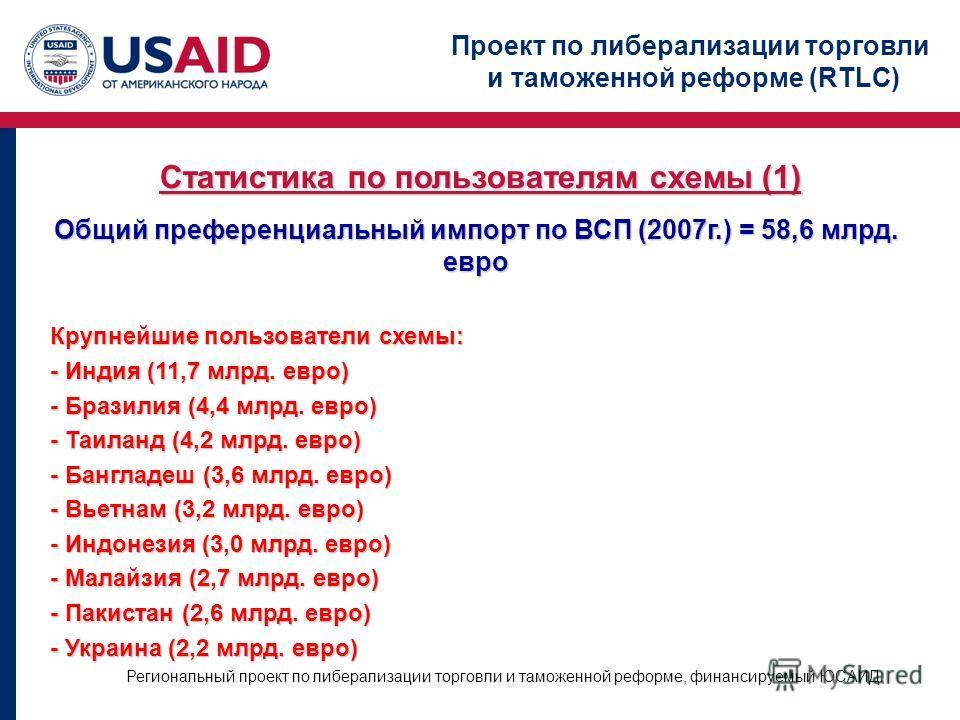 Проект по либерализации торговли и таможенной реформе (RTLC) Региональный проект по либерализации торговли и таможенной реформе, финансируемый ЮСАИД Статистика по пользователям схемы (1) Общий преференциальный импорт по ВСП (2007г.) = 58,6 млрд. евро