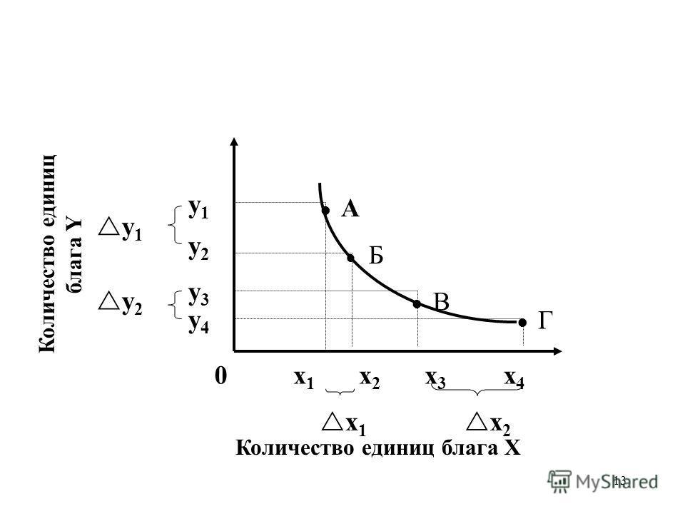 13 Количество единиц блага X Количество единиц блага Y x2x2 y2y2 Б А y1y1 x1x1 В Г x3x3 x4x4 y3y3 y4y4 y 2 y 1 x 1 x 2 0