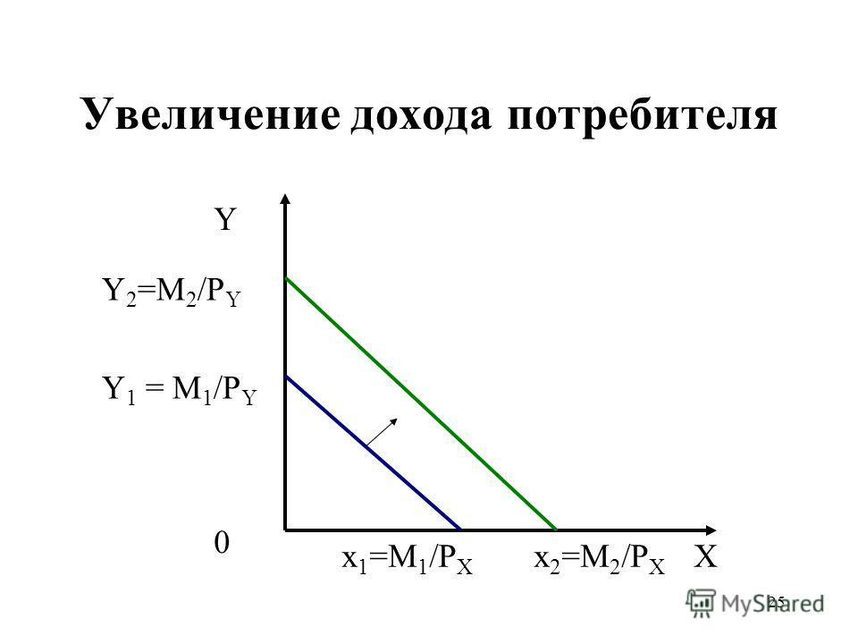 25 Увеличение дохода потребителя Y X Y 2 =M 2 /P Y x 2 =M 2 /P X 0 Y 1 = M 1 /P Y x 1 =M 1 /P X