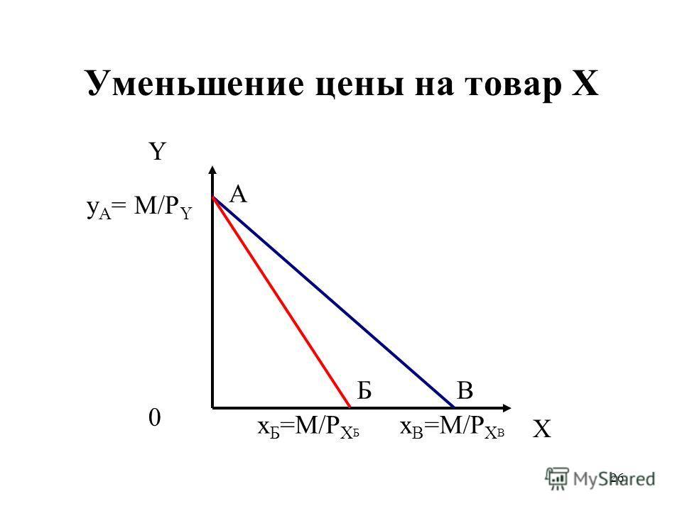 26 Уменьшение цены на товар X Y X y А = M/P Y x B =M/P X В 0 A x Б =M/P X Б БВ